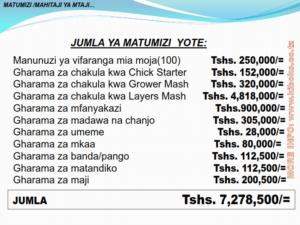 chicken management swahili 015 300x225 Ufugaji wa kuku: Namna ya kuanza na mchanganuo wa mapato na matumizi
